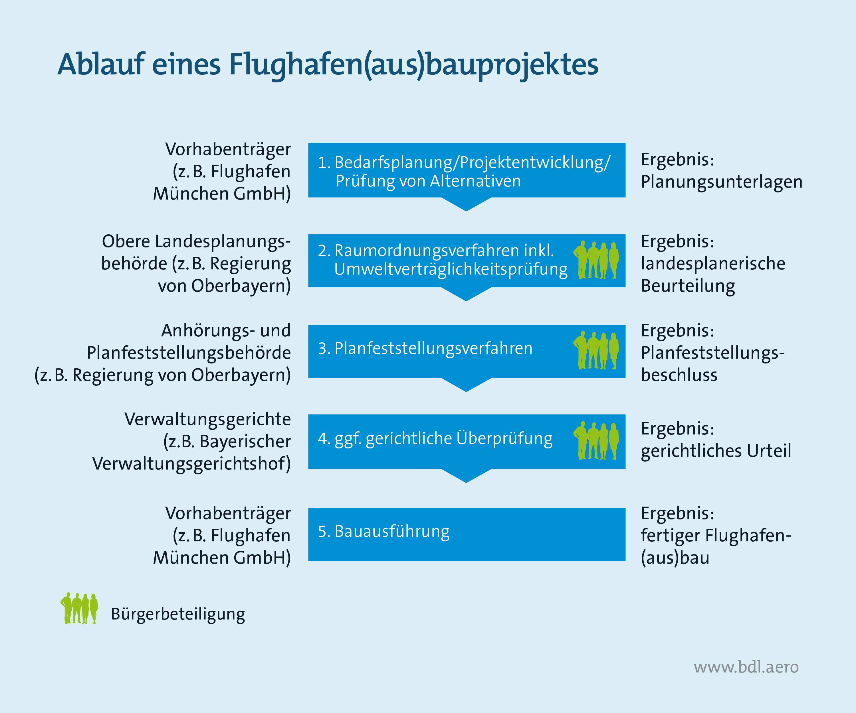 Fluglärm: ablauf-flughafenausbauprojekt