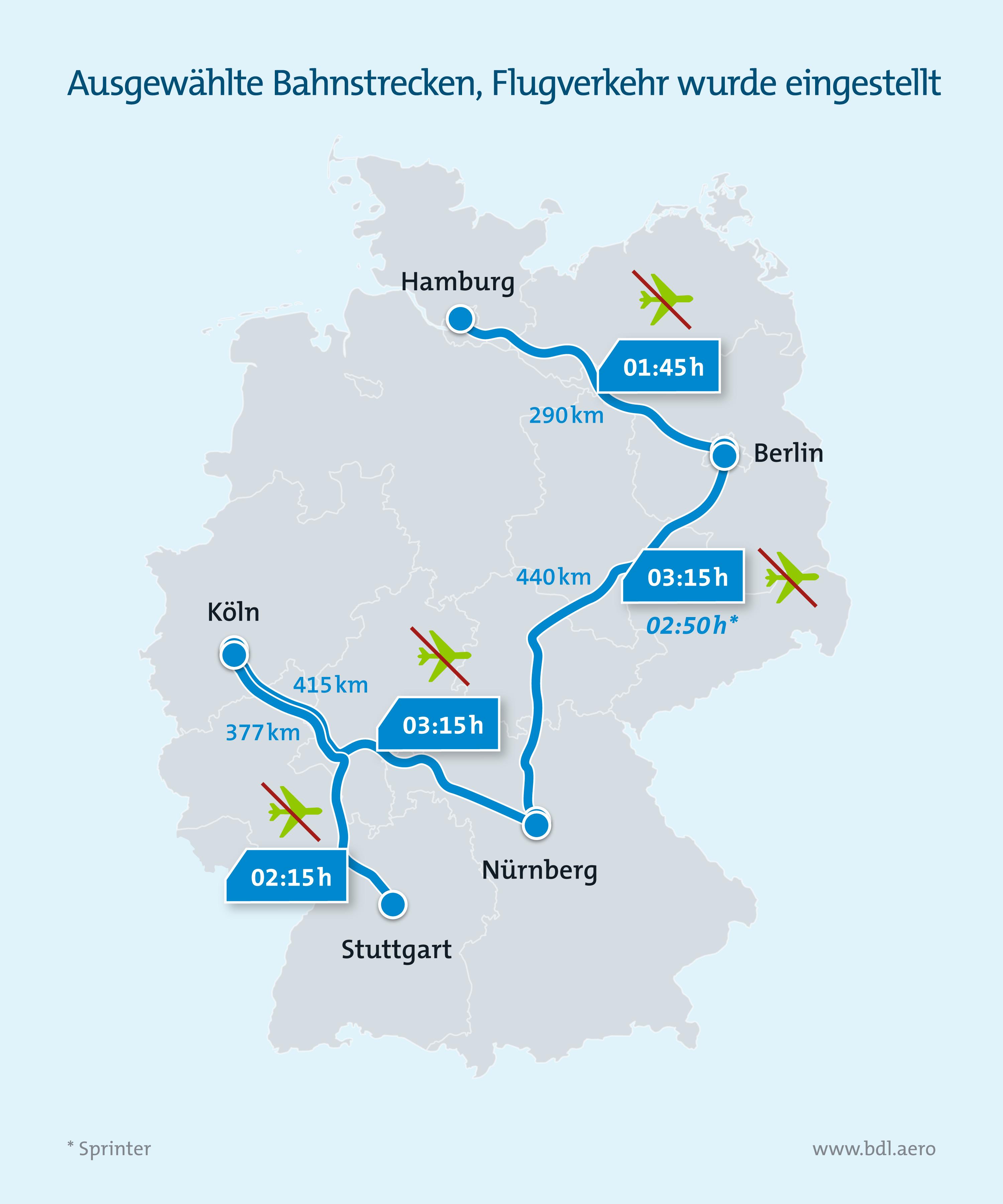Klimaschutzreport: Bahnstrecken, auf denen Flugverkehr eingestellt wurde