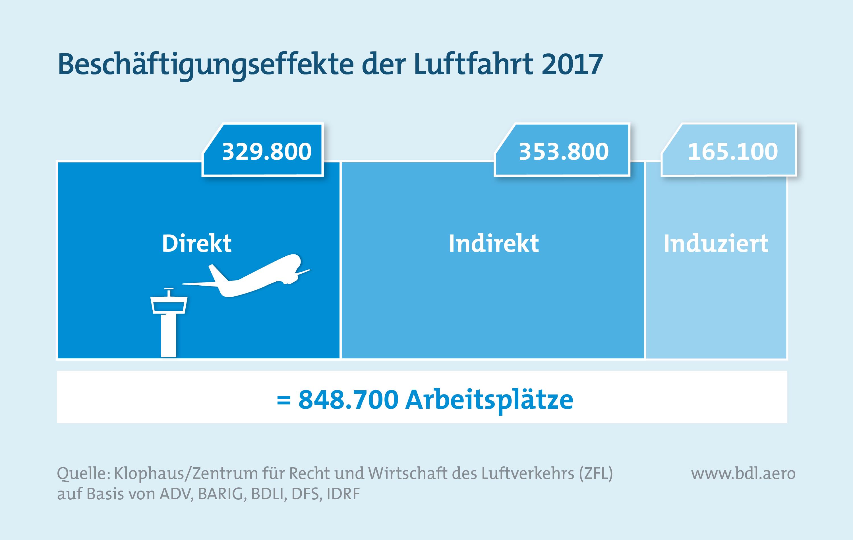 Report Luftfahrt und Wirtschaft: Beschäftigungseffekte der Luftfahrt