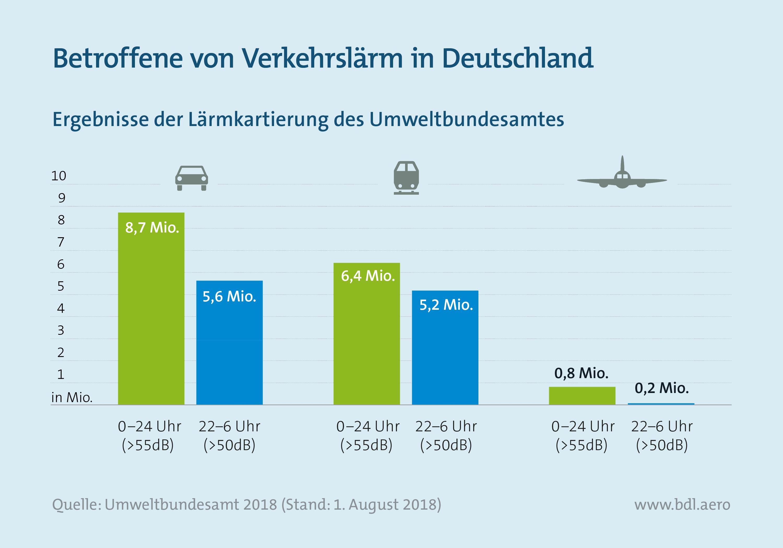 Fluglärm: Betroffene von Verkehrslärm in Deutschland