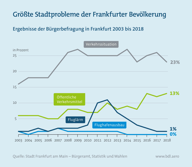 Größte Stadtprobleme der Frankfurter Bevölkerung
