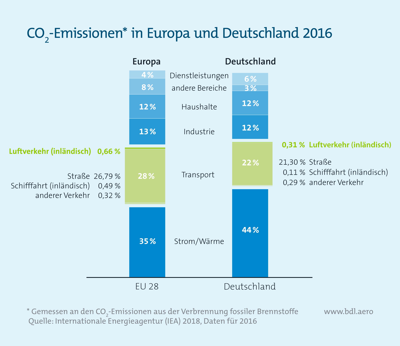 CO2-Emissionen in Europa und Deutschland