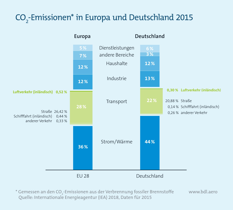 CO2-Emissionen in Europa und Deutschland 2025