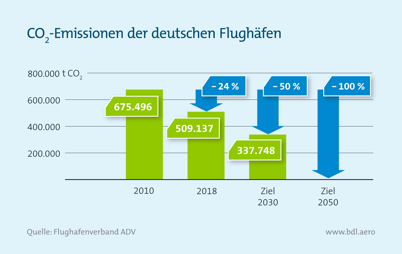 Klimaschutzreport: CO2-Emissionen der deutschen Flughäfen
