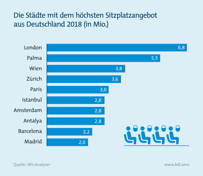 Report Luftfahrt und Wirtschaft: Hochfrequentierte Strecken aus Deutschland