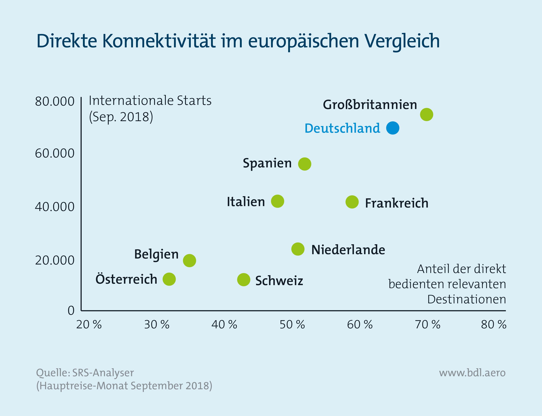 Report Luftfahrt und Wirtschaft: Direkte Konnektivität im europäischen Vergleich