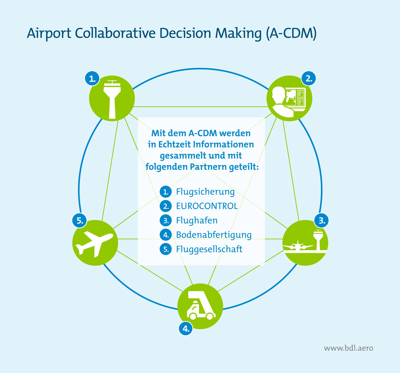 Klimaschutzreport: Airport Collaborative Decision Making