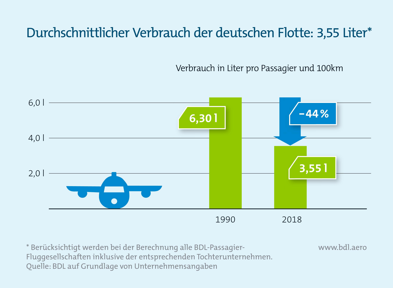 Klimaschutzreport: Durchschnittlicher verbrauch der deutschen Flotte