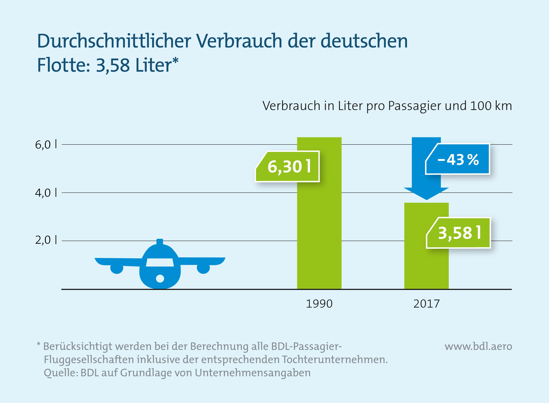 Durchschnittlicher Verbrauch der deutschen Flotte: 3,58 Liter