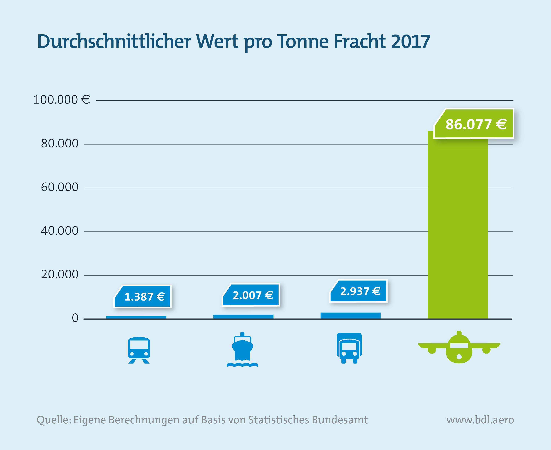 Report Luftfahrt und Wirtschaft: Durchschnittlicher Wert pro Tonne Fracht