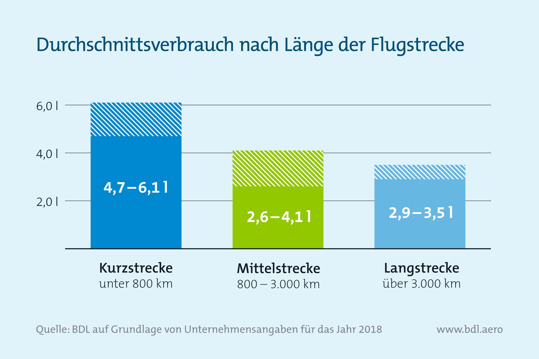 Durchschnittsverbrauch von deutschen Flugzeugen nach Strecke