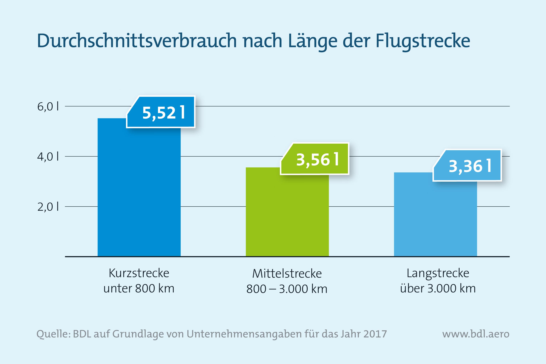 Durchschnittsverbrauch der Länge der Flugstrecke