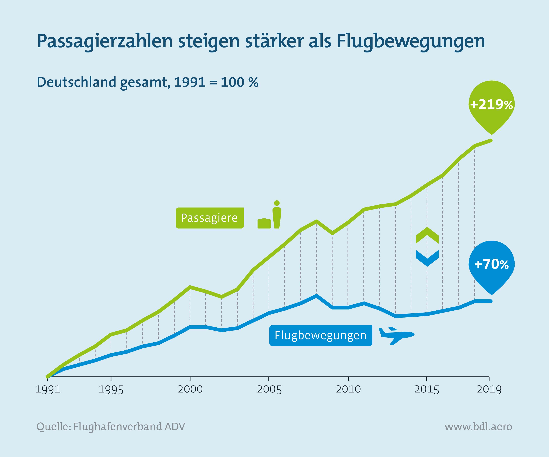 Fluglärm: Passagierzahlen steigen stärker als Flugbewegungen