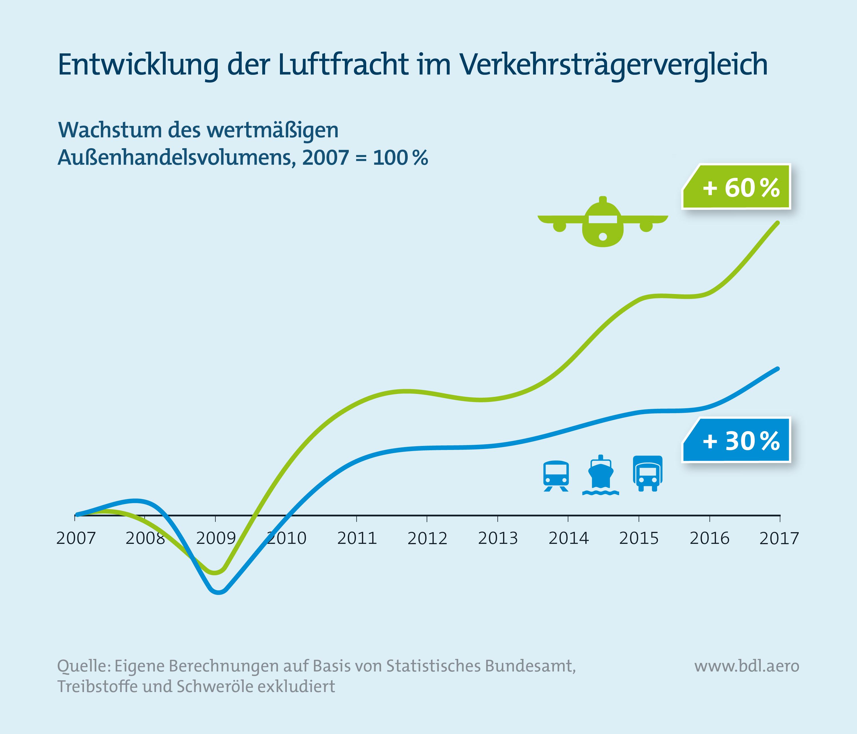 Report Luftfahrt und Wirtschaft: Entwicklung der Luftfracht im Verkehrsträgervergleich