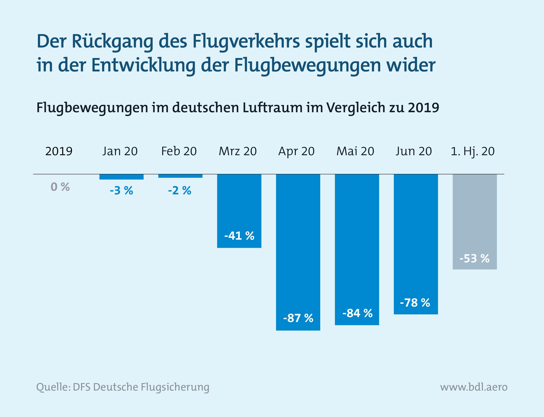 Zahlen zur Lage der Branche: Entwicklung Flugbewegungen in Deutschland