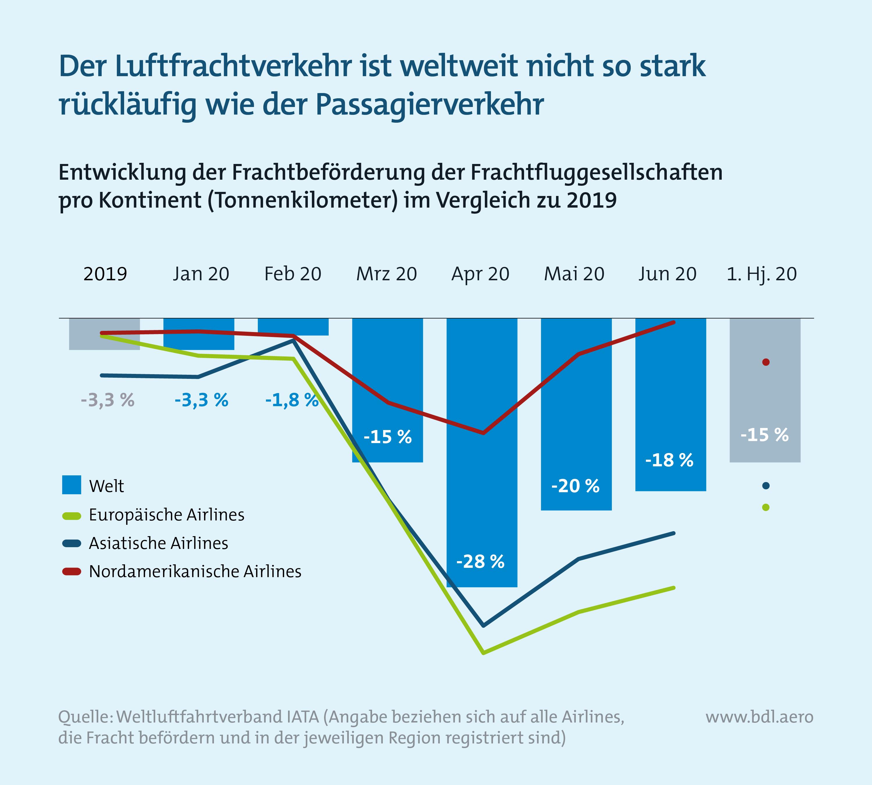 Zahlen zur Lage der Branche: Entwicklung Frachtfluggesellschaften