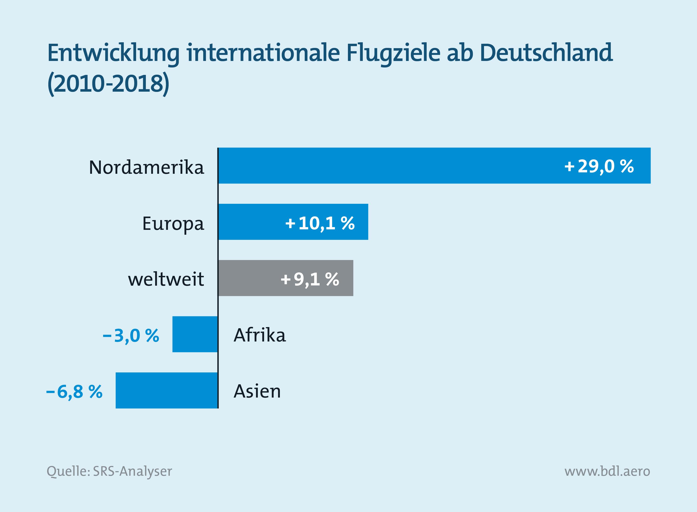 Report Luftfahrt und Wirtschaft: Entwicklung internationale Flugziele ab Deutschland zwischen 2010 und 2018