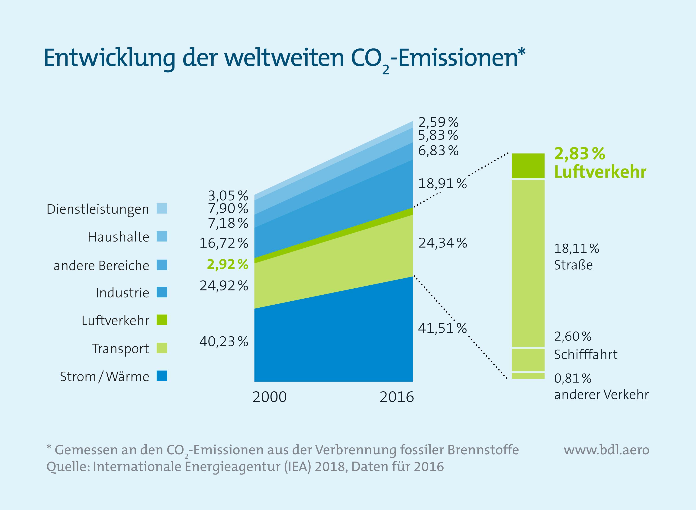 Klimaschutzreport: Entwicklung weltweite CO2-Emissionen
