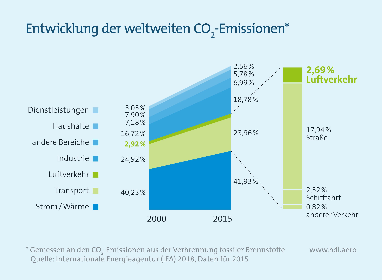 Entwicklung der weltweiten CO2-Emissionen