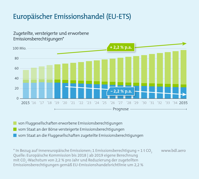 Europäischer Emissionshandel