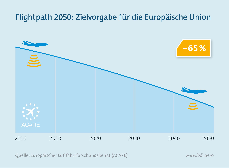 Fluglärm: Flightpath 2050