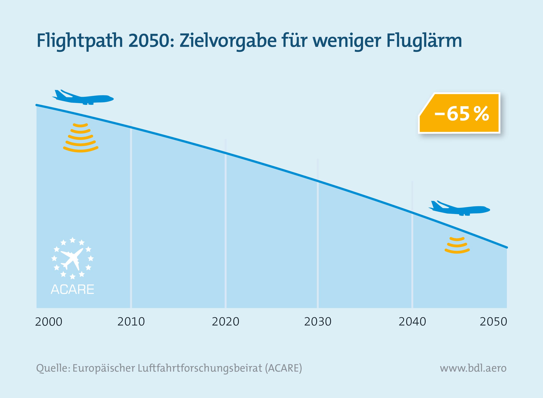 Flightpath 2050: Zielvorgabe für weniger Fluglärm