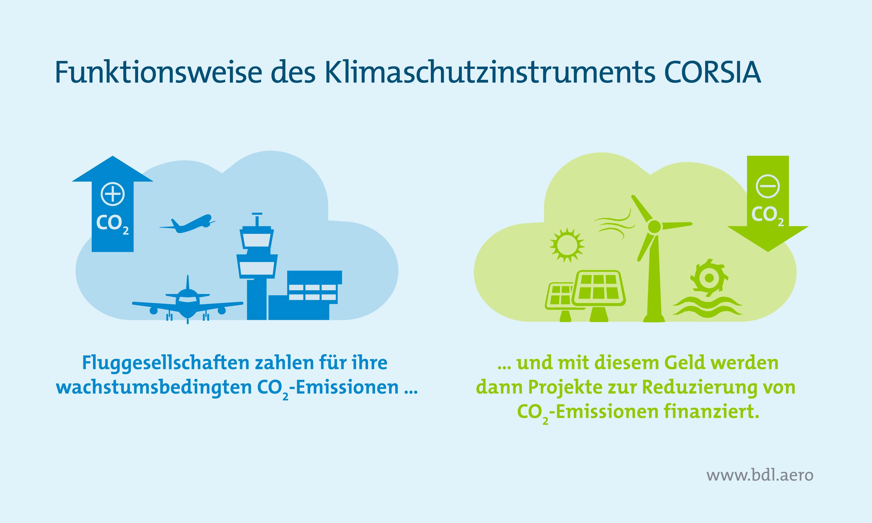 Klimaschutzreport: Funktionsweise CORSIA