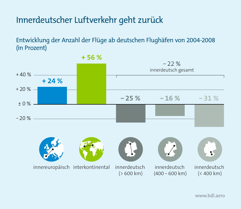 Klimaschutzreport: Entwicklung Anzahl der Flüge ab deutschen Flughäfen