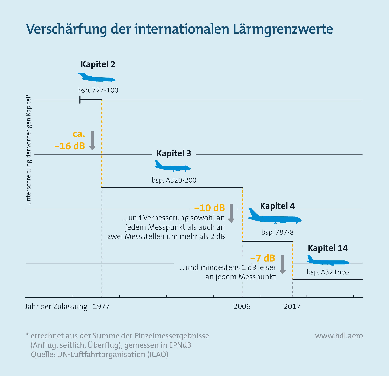 Fluglärm: Internationale Lärmgrenzwerte
