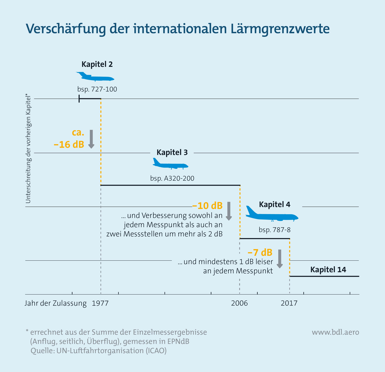 Verschärfung der internationalen Lärmgrenzwerte