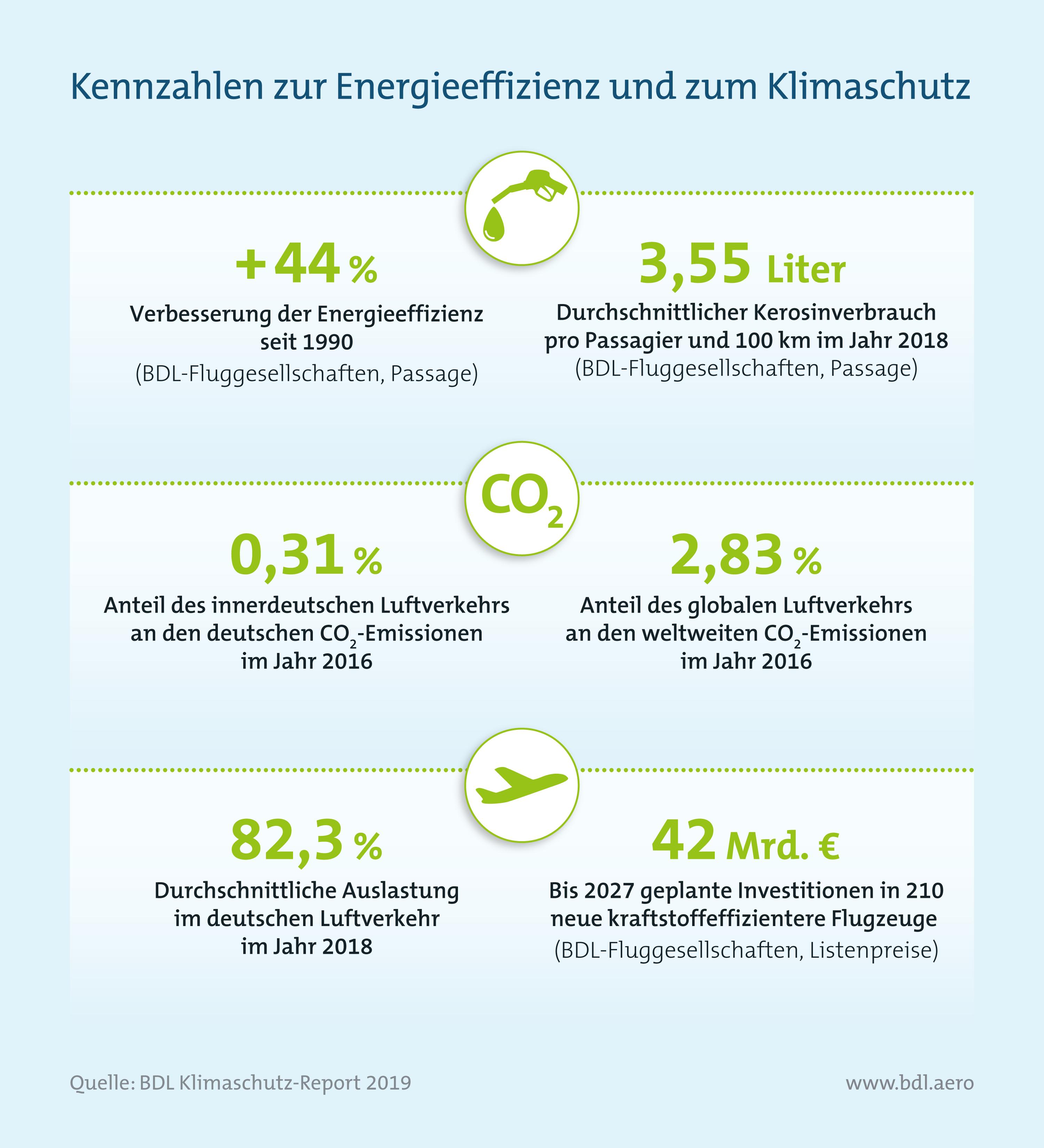 Kennzahlen Klimaschutzschutz im Luftverkehr