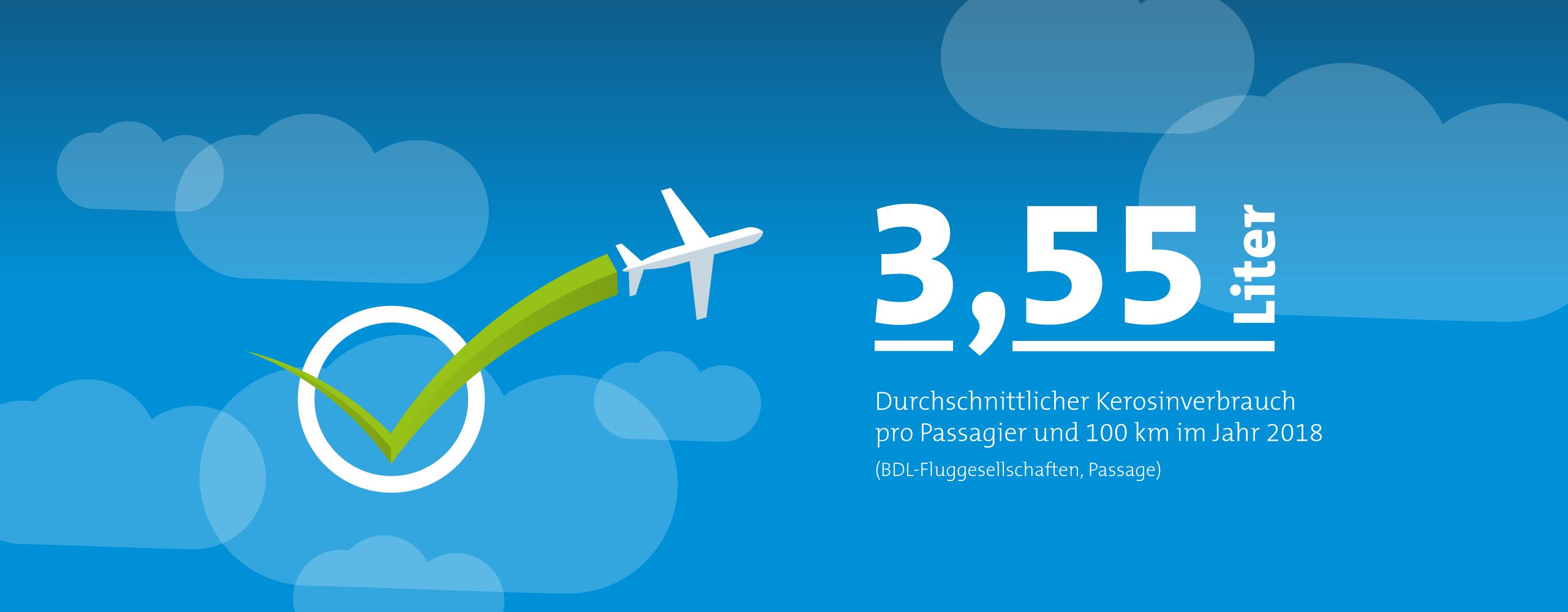 Verbrauch deutscher Fluggesellschaften