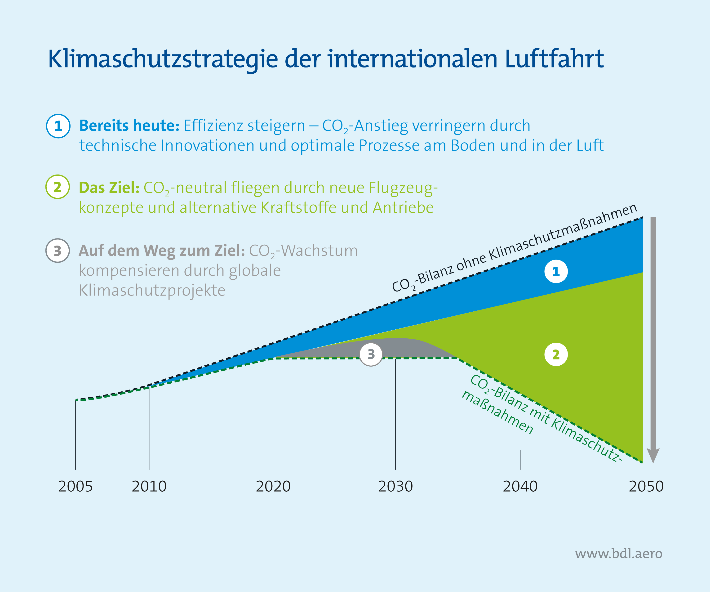 Klimaschutzstrategie der internationalen Luftfahrt