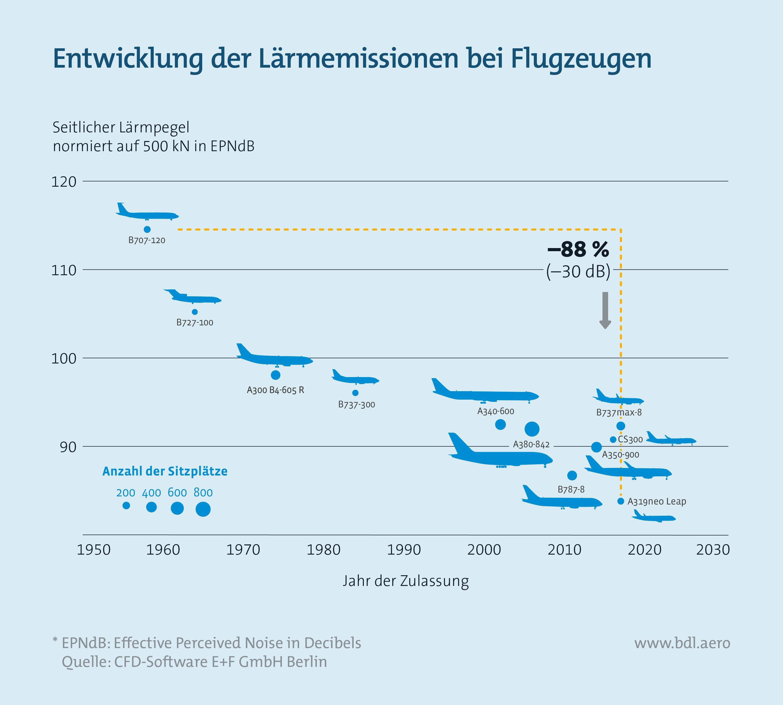 Entwicklung der Lärmemissionen bei Flugzeugen