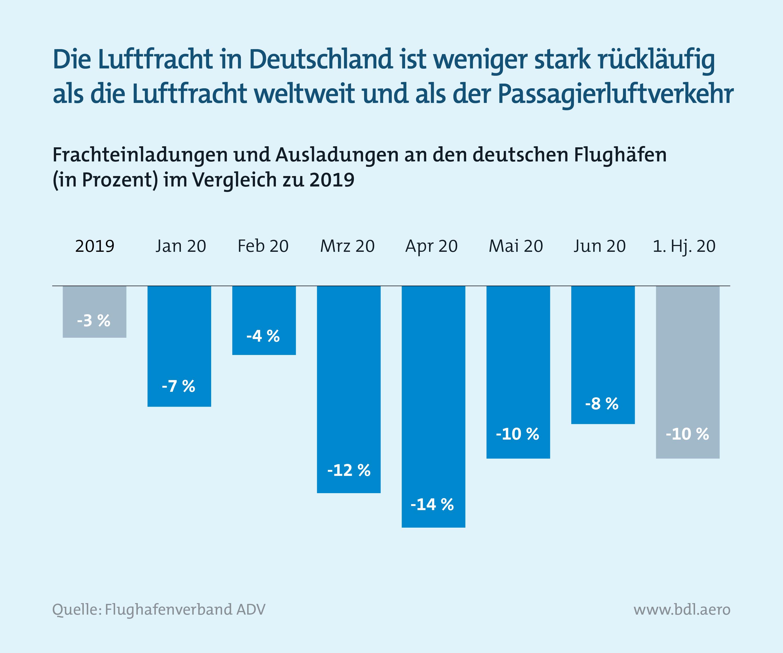 Zahlen zur Lage der Branche: Entwicklung Luftfracht in Deutschland