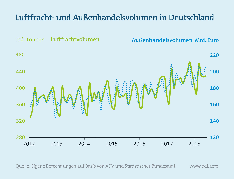 Report Luftfahrt und Wirtschaft: Luftfracht- und Außenhandelsvolumen in Deutschland