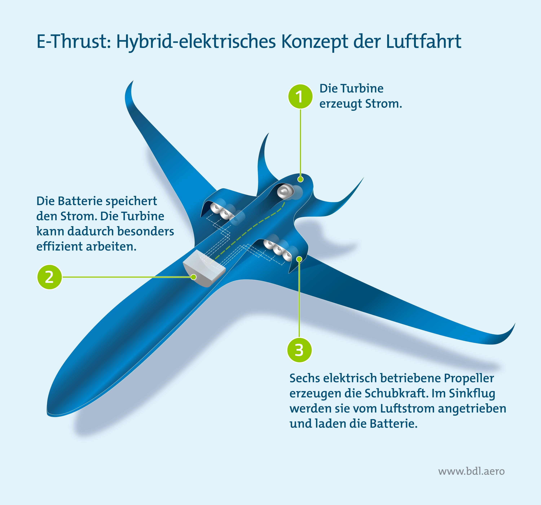 Klimaschutzreport: Hybrid-elektrisches Konzept der Luftfahrt