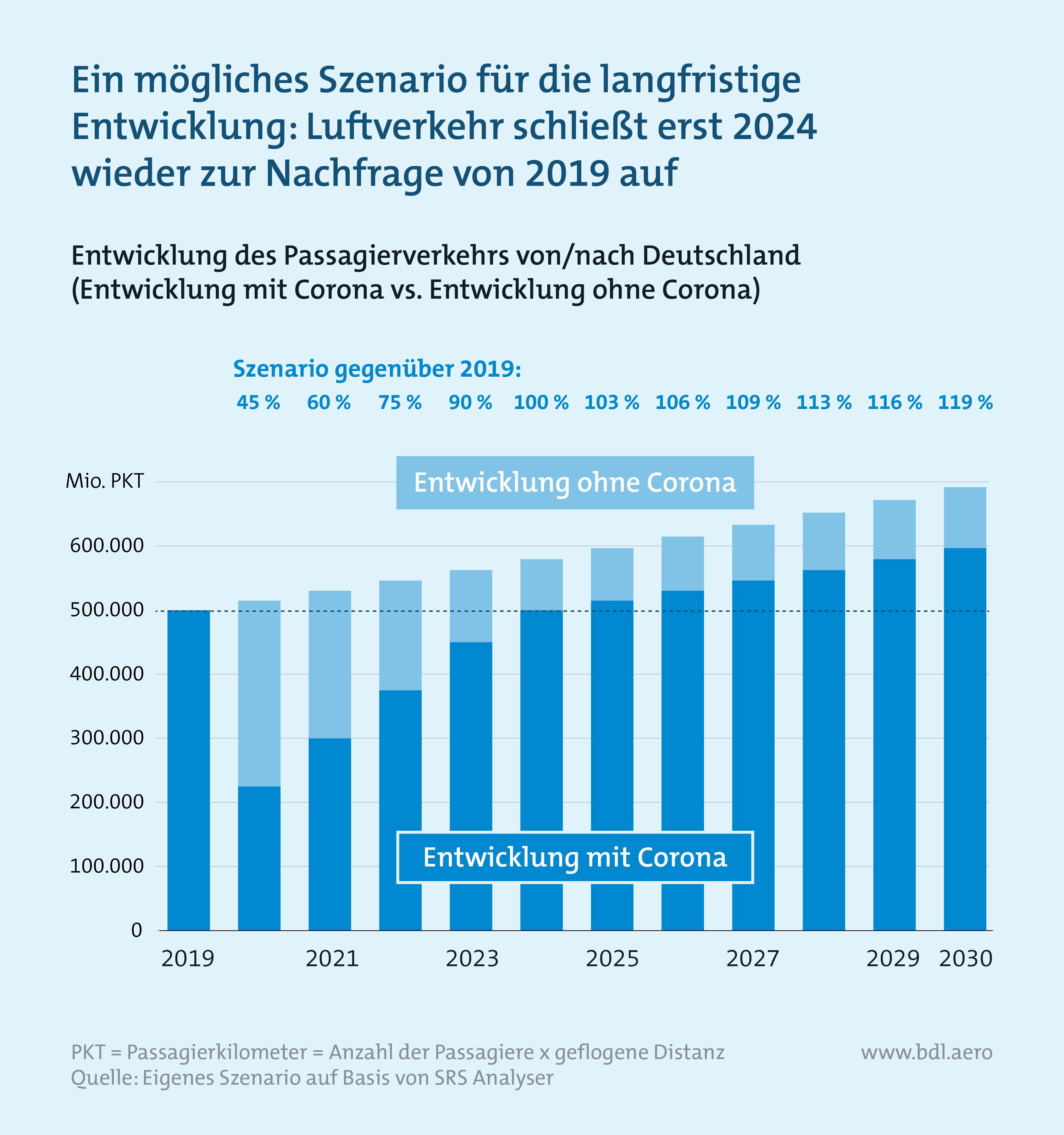 Zahlen zur Lage der Branche BDL: Prognose Entwicklung Passagierverkehr in Deutschland