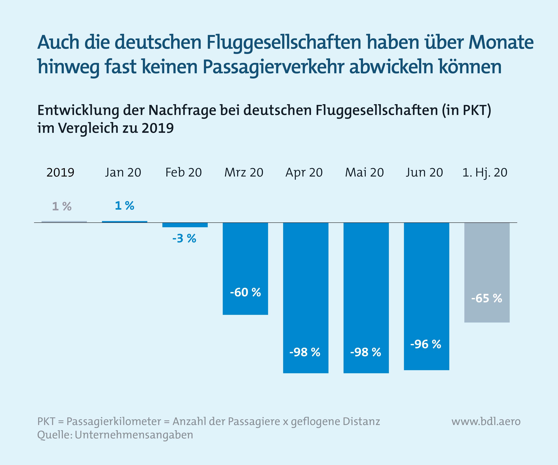 Zahlen zur Lage der Branche BDL: Nachfrage bei deutschen Fluggesellschaften