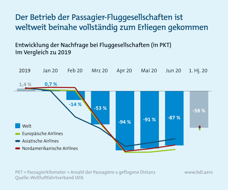 Zahlen zur Lage der Branche BDL: Weltweite Nachfrage bei Fluggesellschaften