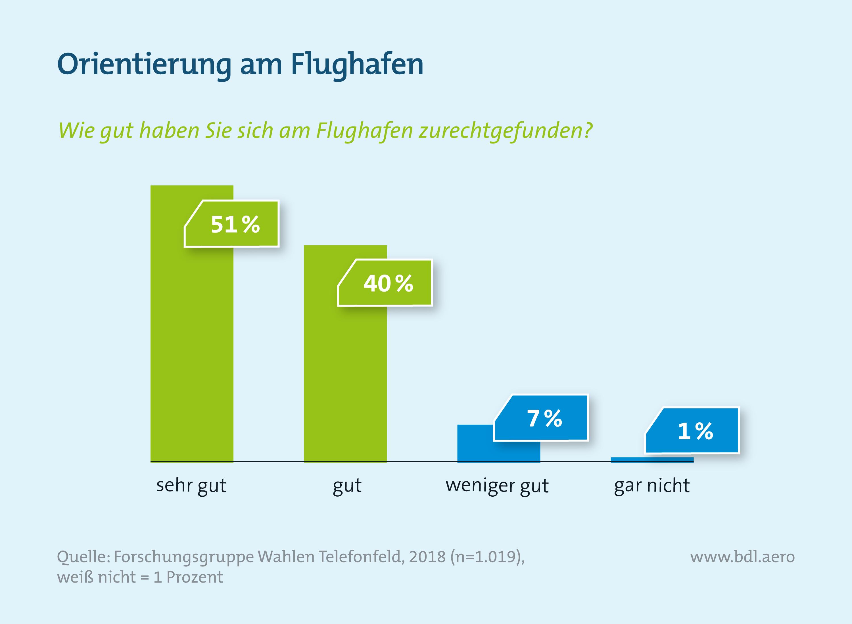 Verbraucherumfrage Luftfahrt: Bewertung Orientierung am Flughafen