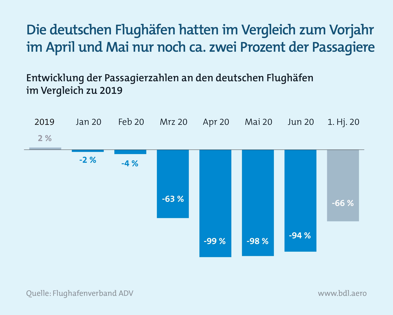 Zahlen zur Lage der Branche: Passagierzahlen an deutschen Flughäfen