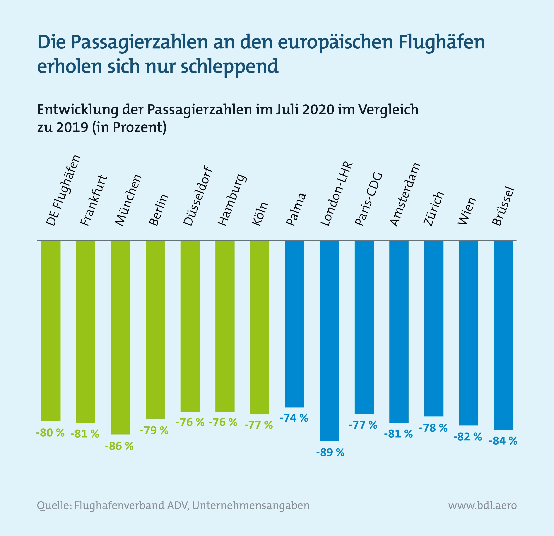 Passagierentwicklung an europäischen Flughäfen