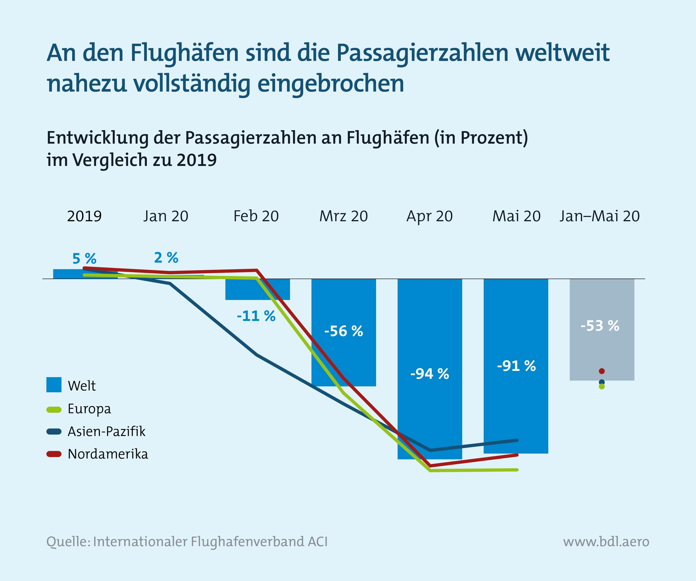Zahlen zur Lage der Branche: Weltweite Passagierzahlen an Flughäfen