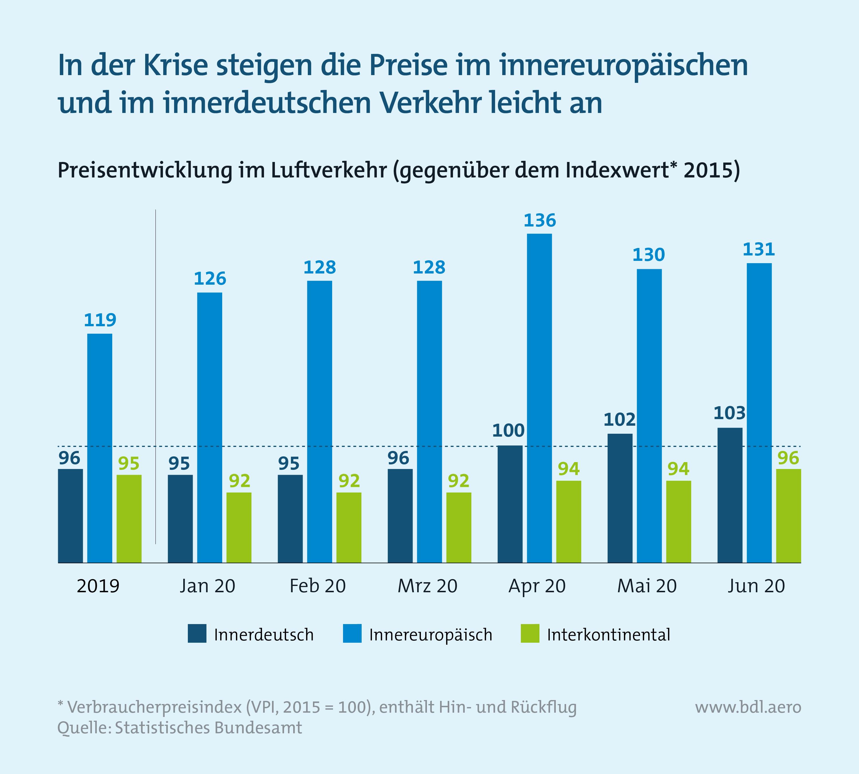 Zahlen zur Lage der Branche BDL: Preisentwicklung im Luftverkehr