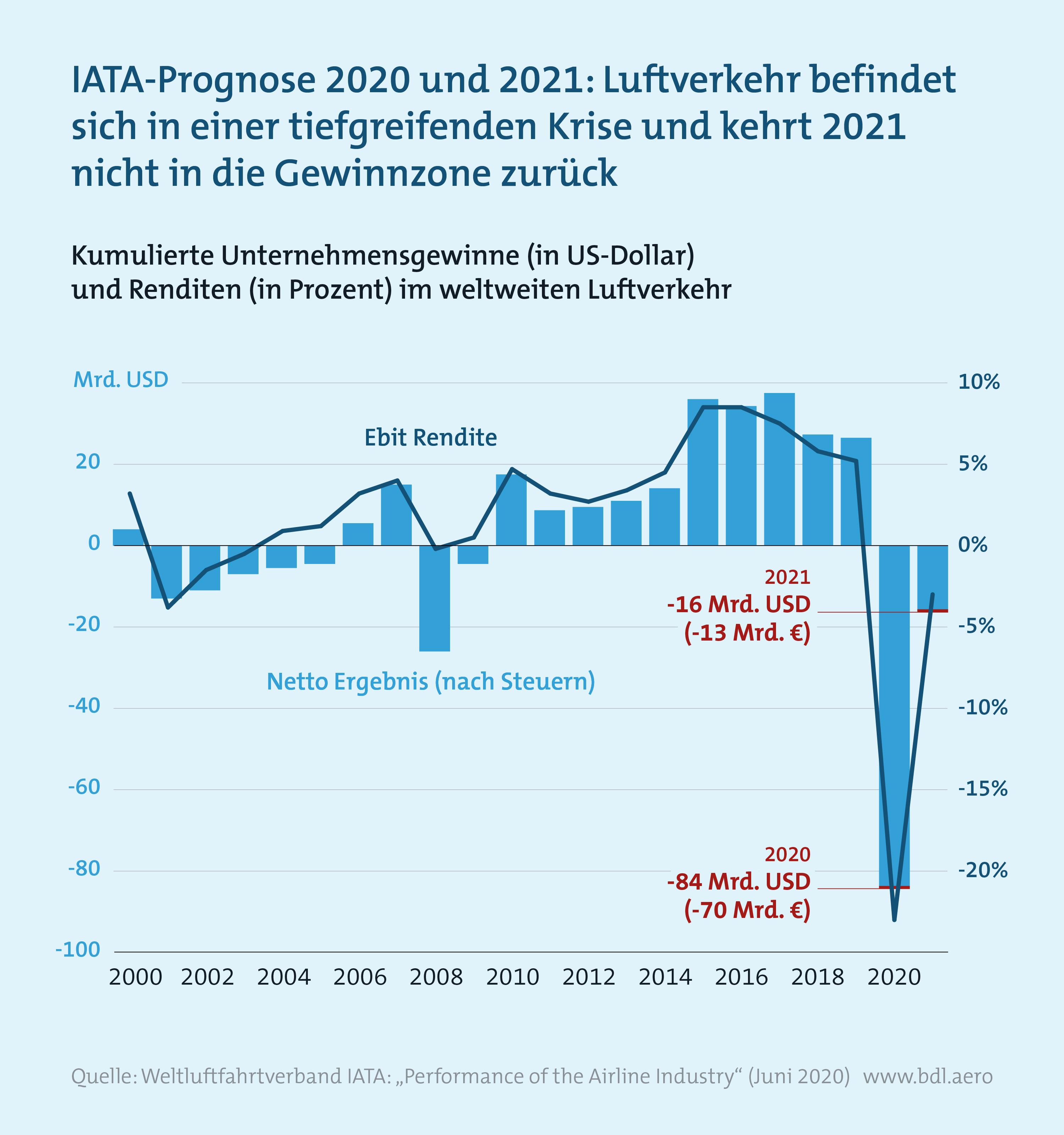 Zahlen zur Lage der Branche BDL: IATA-Prognose für 2020 und 2021