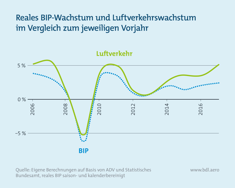 Luftverkehrswachstum im Vergleich zum Vorjahr