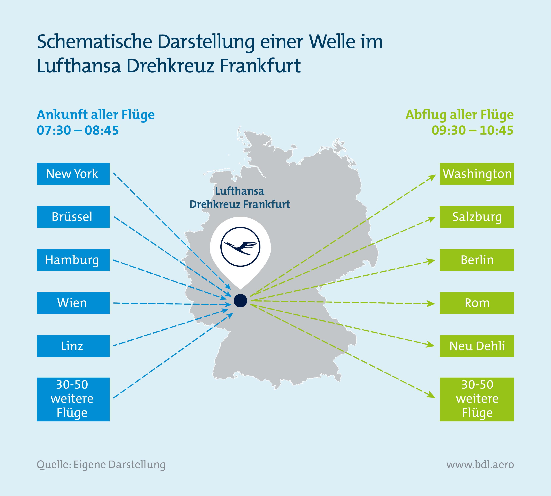 Report Luftfahrt und Wirtschaft: Schematische Darstellung Lufthansa Drehkreuz Frankfurt