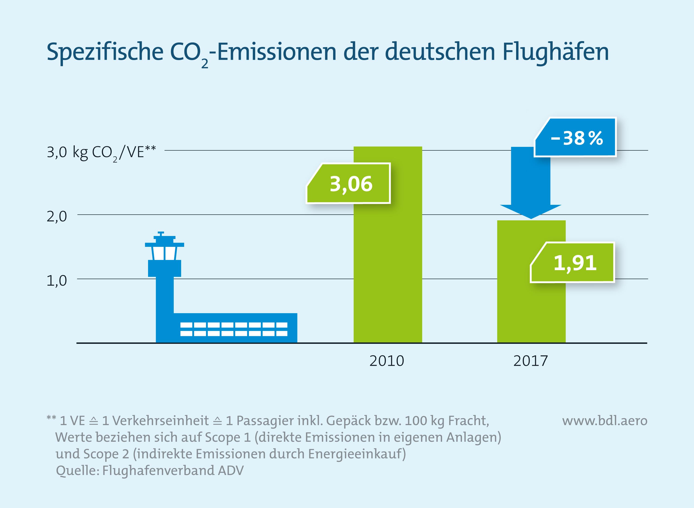 Spezifische CO2-Emissionen der deutschen Flughäfen