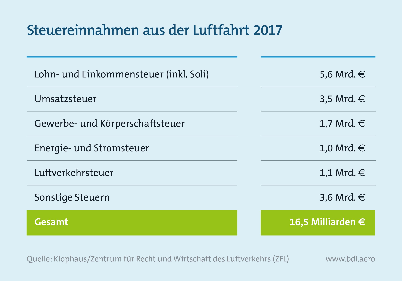 Report Luftfahrt und Wirtschaft: Steuereinnahmen aus der Luftfahrt